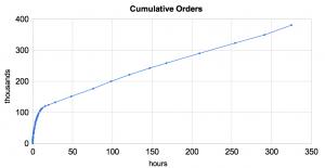 iPad orders